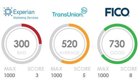 Experian, Transunion, Fico credit reporting agencies