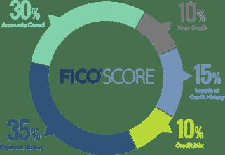 fisco-score
