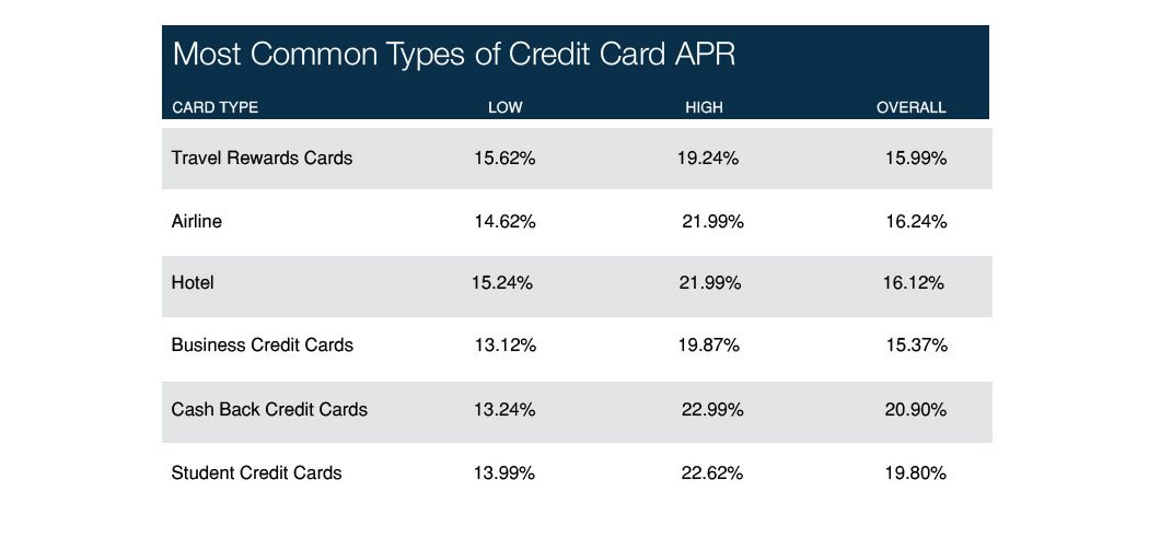 credit-card-apr-chart