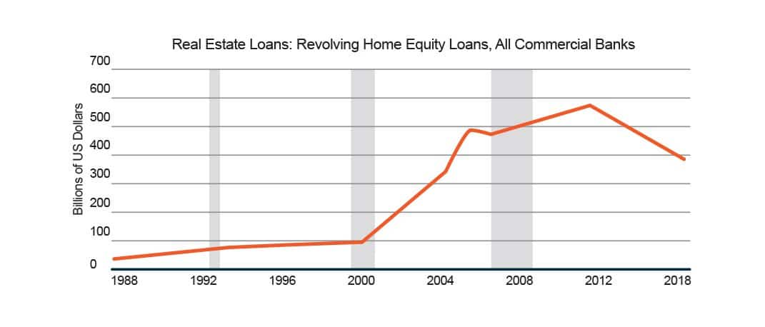 real-estate-loans-chart