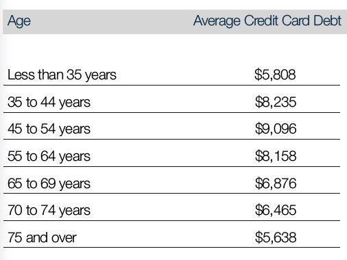 average-credit-card-debt
